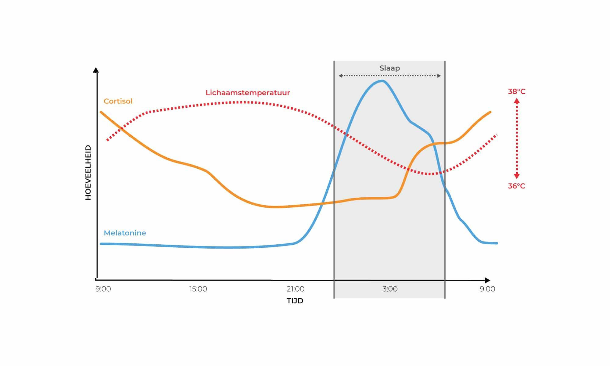 Figuur 1. Het basisritme van cortisol, melatonine en lichaamstemperatuur.